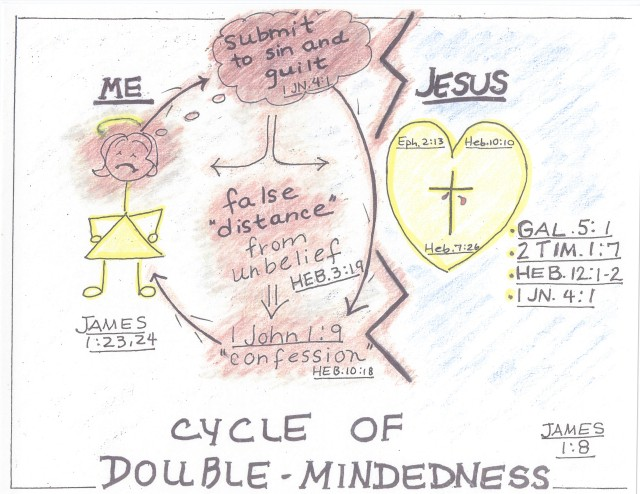 cycle of double mindedness